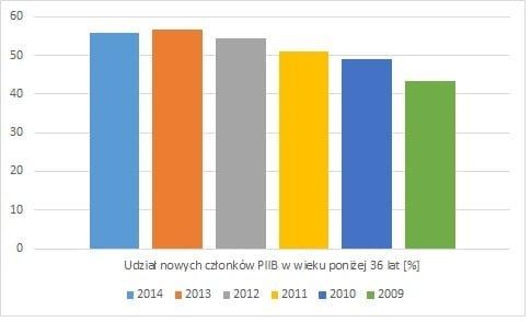 liczba nowych czlonkow PIIB