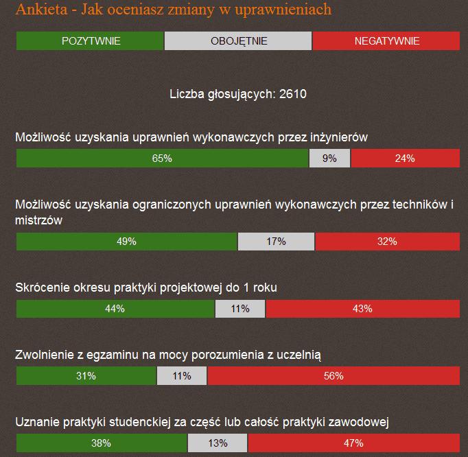 zmiany w uprawnieniach ankieta