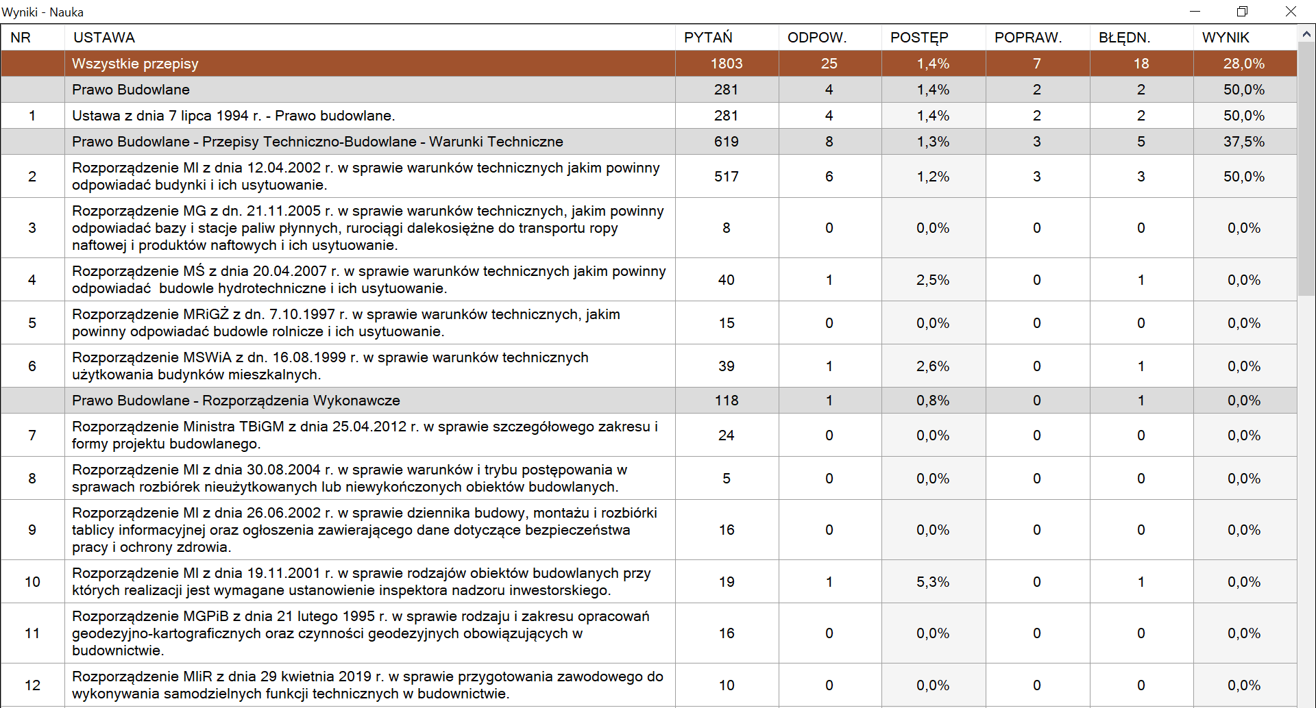 Przegląd wyników - Program Uprawnienia Budowlane