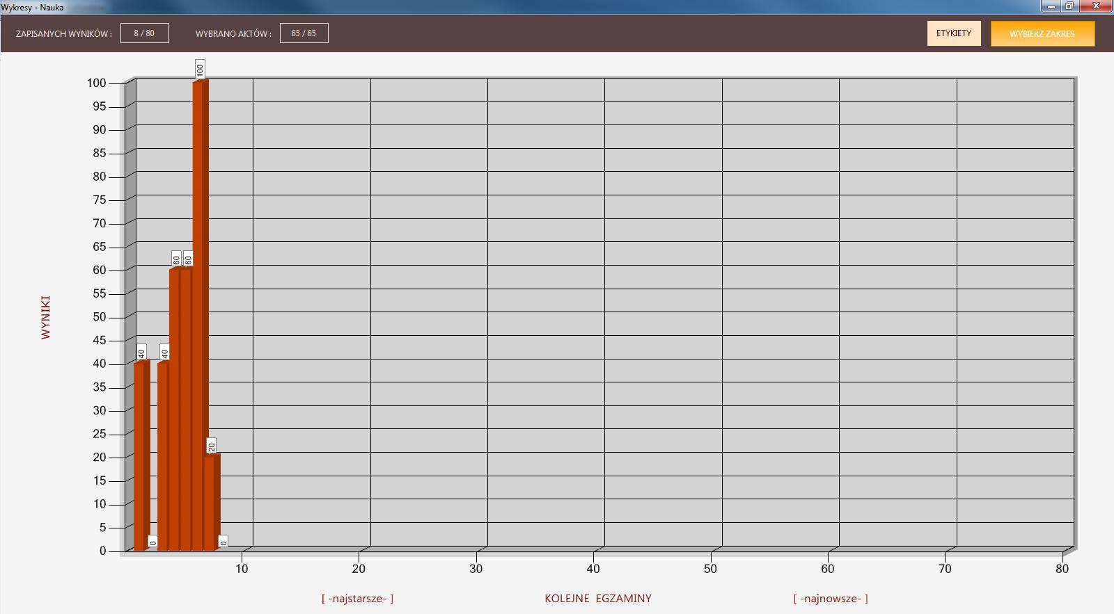 wykresy - program uprawnienia budowlane