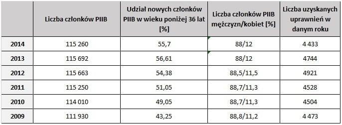 statystyki PIIB