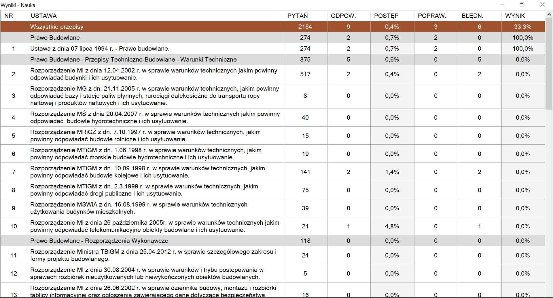 statystyki - program uprawnienia budowlane