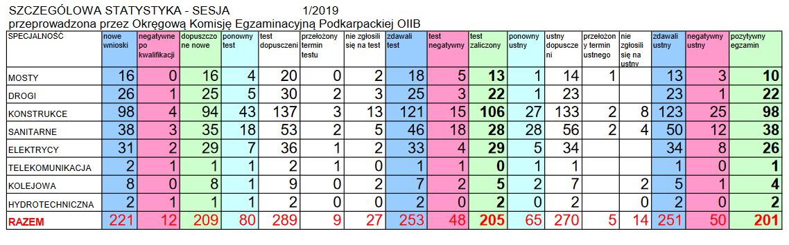 Statystyki egzaminów podkarpacka PIIB wiosna 2019