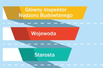 Organy administracji architektoniczno budowlanej