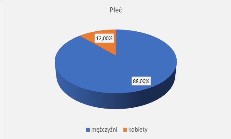PIIB liczba kobiet i mezczyzn