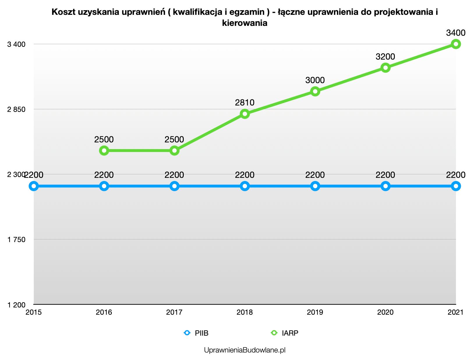 Łączone uprawnienia do kierowania i projektowania - opłaty kwalifikacyjne i koszty egzaminu od 2015 do 2021 roku.